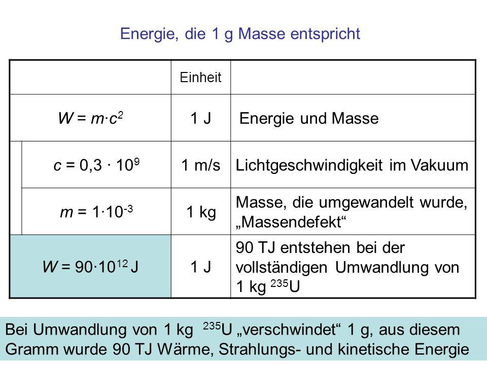 Energie, die 1 g Masse entspricht Einheit W = m·c 2 1 J Energie und Masse c = 0,3 · 10 9 1 m/sLichtgeschwindigkeit im Vakuum m = 1·10 -3 1 kg Masse, d
