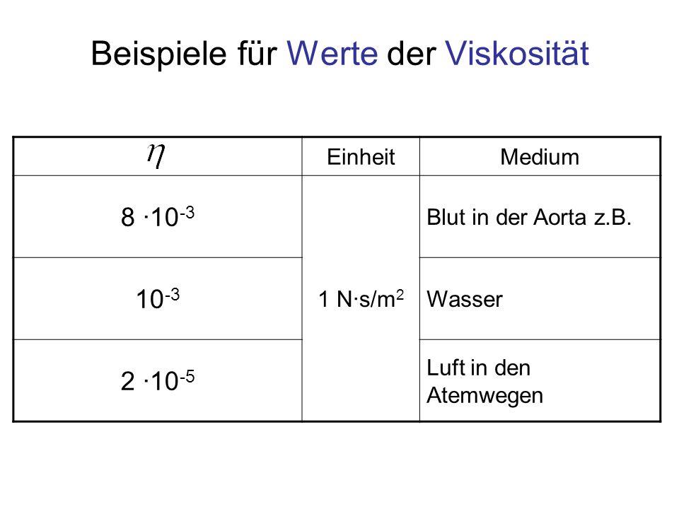 Beispiele für Werte der Viskosität EinheitMedium 8 ·10 -3 1 N·s/m 2 Blut in der Aorta z.B. 10 -3 Wasser 2 ·10 -5 Luft in den Atemwegen