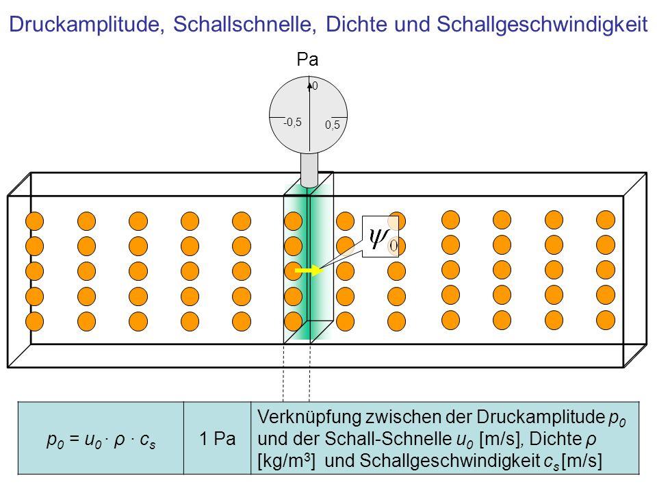 Druckamplitude, Schallschnelle, Dichte und Schallgeschwindigkeit Pa 0,5 0 -0,5 p 0 = u 0 · ρ · c s 1 Pa Verknüpfung zwischen der Druckamplitude p 0 un