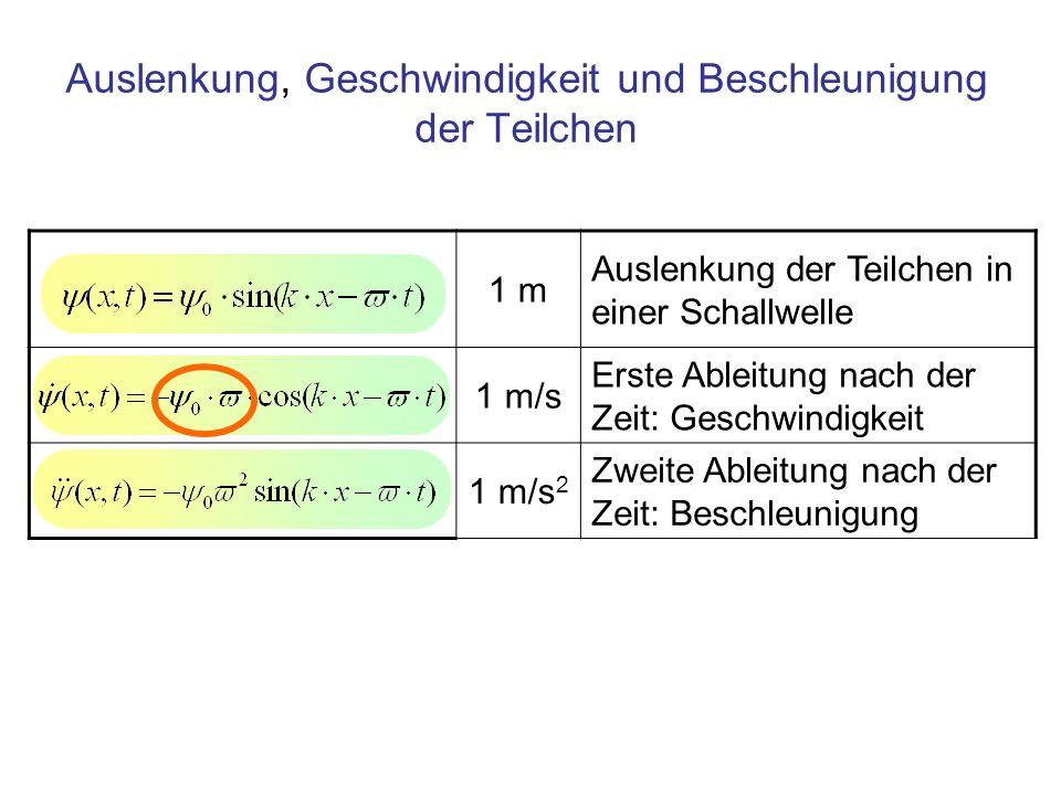 1 m/s Geschwindigkeitsamplitude der Teilchen, Schallschnelle 1 m/s Geschwindigkeit der Teilchen, Amplitude ist die Schallschnelle Die Schallschnelle Die Geschwindigkeitsamplitude der Teilchen, die Schallschnelle u 0, enthält das Produkt aus der Amplitude der Auslenkung Ψ 0 und der Frequenz f (ω = 2π· f [1/s] )