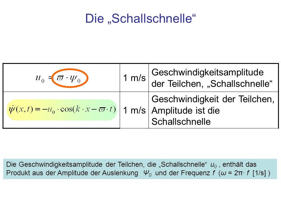 1 m/s Geschwindigkeitsamplitude der Teilchen, Schallschnelle 1 m/s Geschwindigkeit der Teilchen, Amplitude ist die Schallschnelle Die Schallschnelle D