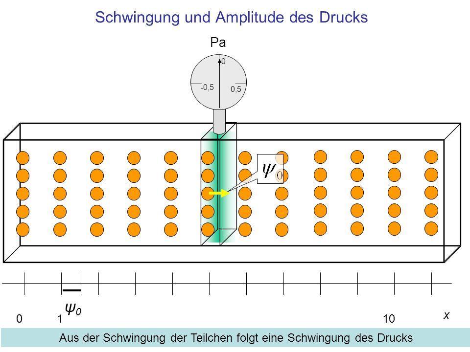 Schwingung und Amplitude des Drucks x 0110 ψ0ψ0 Pa 0,5 0 -0,5 Aus der Schwingung der Teilchen folgt eine Schwingung des Drucks