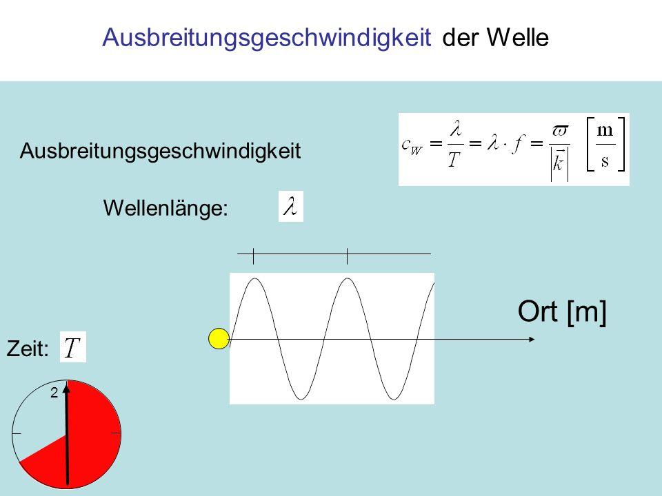 Ausbreitungsgeschwindigkeit der Welle Ausbreitungsgeschwindigkeit Ort [m] Wellenlänge: 2 Zeit: