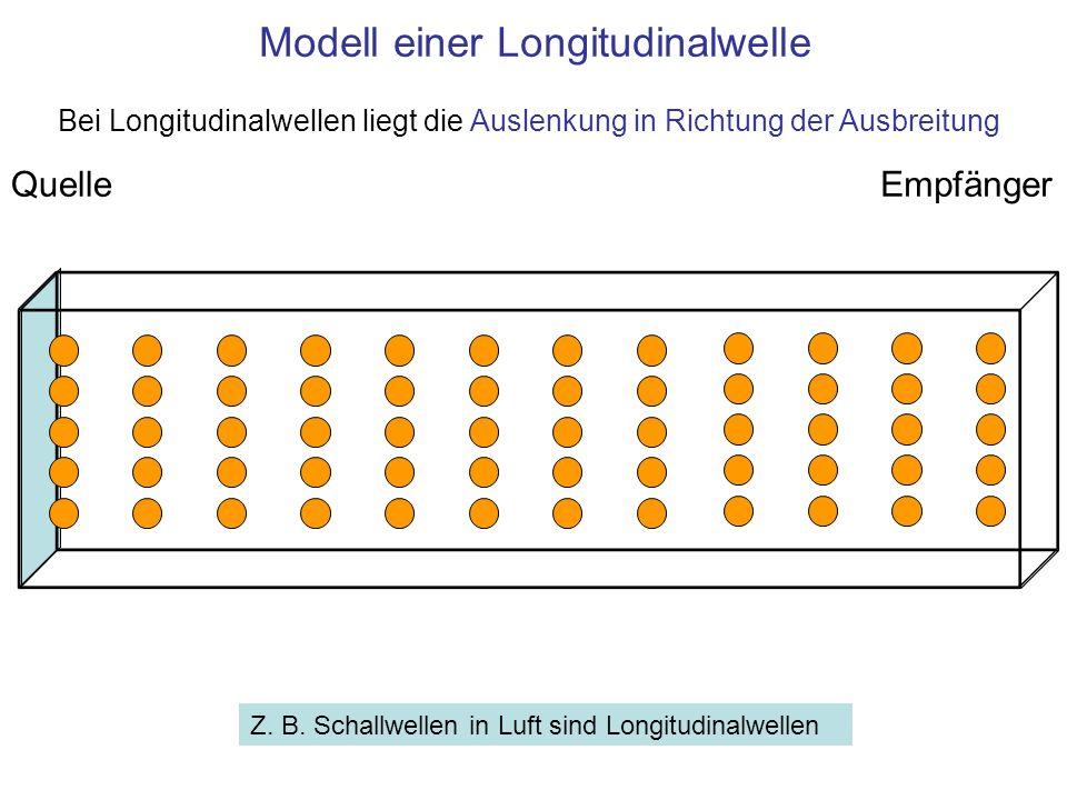 Modell einer Longitudinalwelle QuelleEmpfänger Z. B. Schallwellen in Luft sind Longitudinalwellen Bei Longitudinalwellen liegt die Auslenkung in Richt