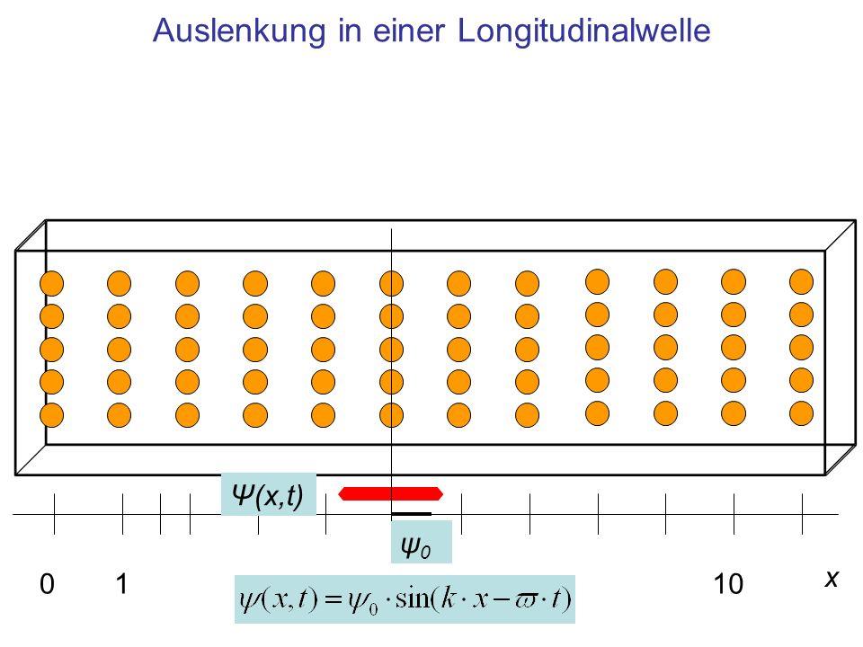 Auslenkung in einer Longitudinalwelle x 0110 ψ0ψ0 Ψ(x,t)