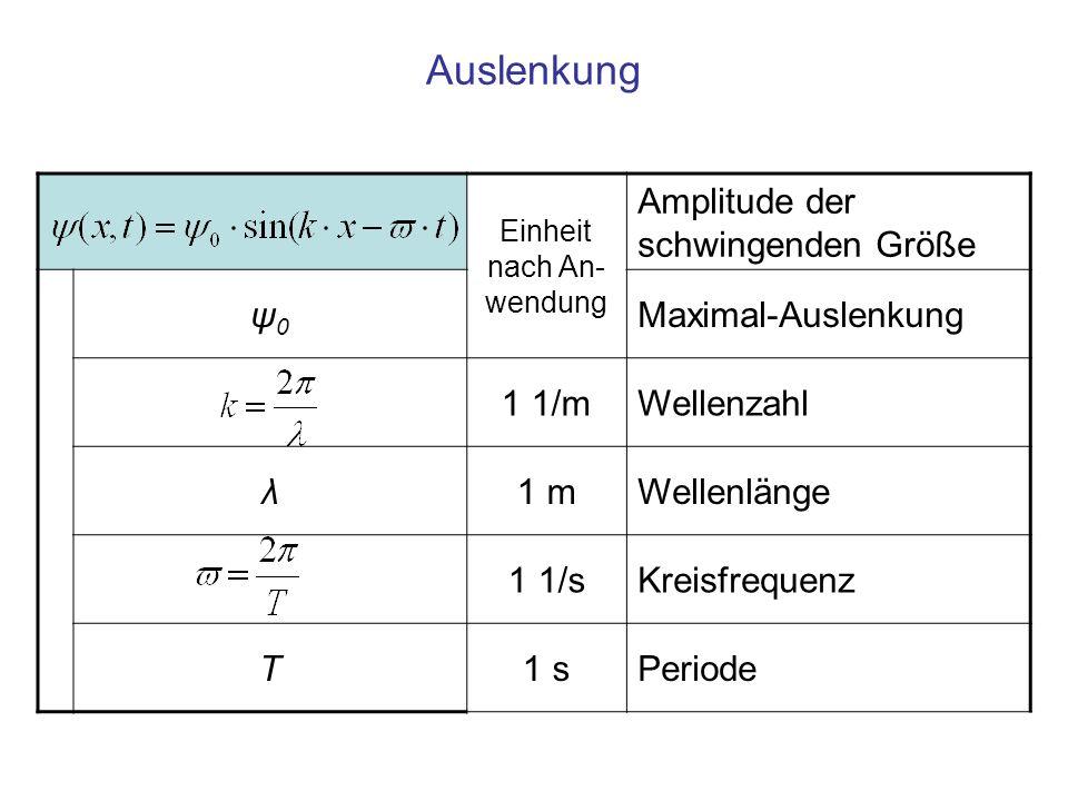 Auslenkung Einheit nach An- wendung Amplitude der schwingenden Größe ψ0ψ0 Maximal-Auslenkung 1 1/mWellenzahl λ1 mWellenlänge 1 1/sKreisfrequenz T1 sPe