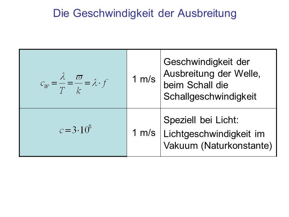 Die Geschwindigkeit der Ausbreitung 1 m/s Geschwindigkeit der Ausbreitung der Welle, beim Schall die Schallgeschwindigkeit 1 m/s Speziell bei Licht: L