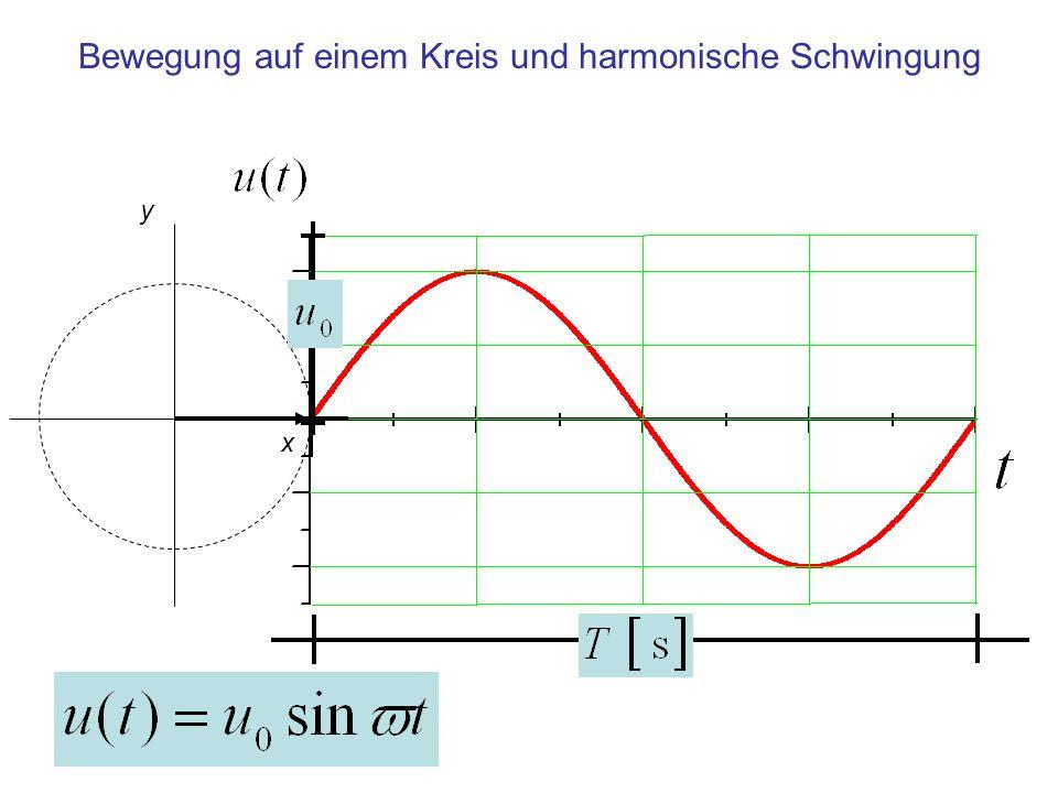 Bewegung auf einem Kreis und harmonische Schwingung y x