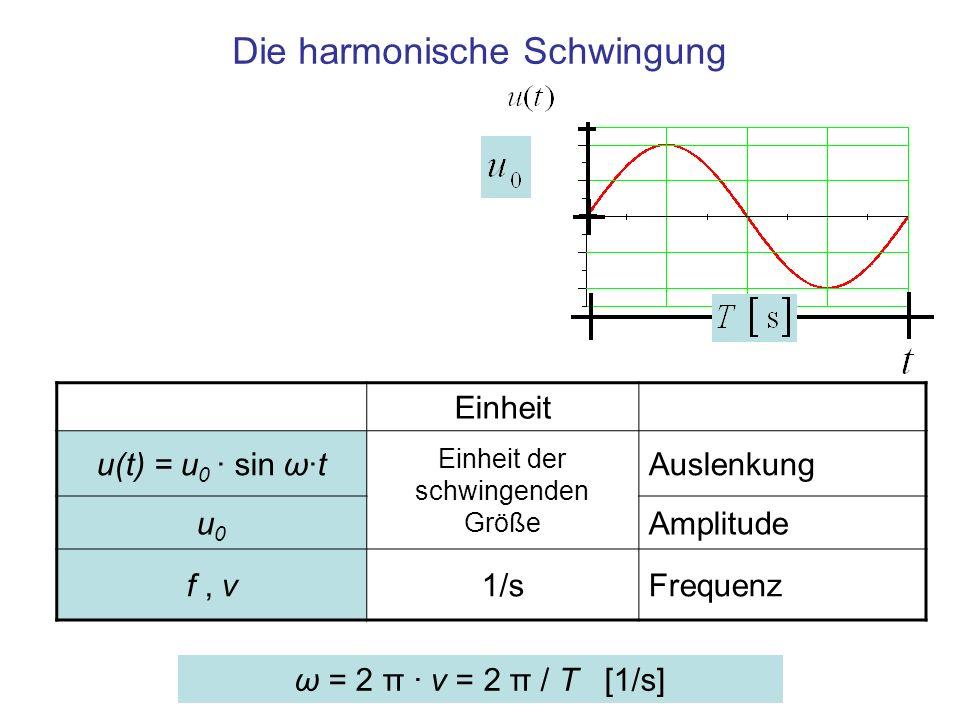Die harmonische Schwingung ω = 2 π · ν = 2 π / T [1/s] Einheit u(t) = u 0 · sin ω·t Einheit der schwingenden Größe Auslenkung u0u0 Amplitude f, ν1/sFr