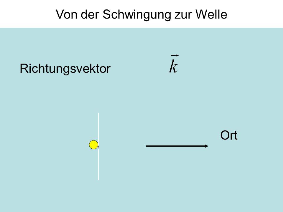 Zusammenfassung Wellen sind periodische Auslenkungen einer physikalischen Größe:u ( s, t ) = u 0 · sin( k·s - ω·t ) –Funktionen des Orts s und der Zeit t mit der Wellenzahl k = 2π/ λ [1/m] –Wellenlänge λ [m] –Frequenz f = 1 / T [1/s], Kreisfrequenz ω = 2π · f Beispiele für Wellen in der Mechanik: Wellen in einer Saite eines Instruments: Auslenkung [m] Schall: Auslenkung der Teilchen [m] und des Drucks [Pa] –Elektromagnetisch: Elektrische Feldstärke [V/m] Magnetische Feldstärke [Vs/m 2 = T] Frequenz, Wellenlänge und Ausbreitungsgeschwindigkeit sind verknüpft: c W = λ · f [m/s]
