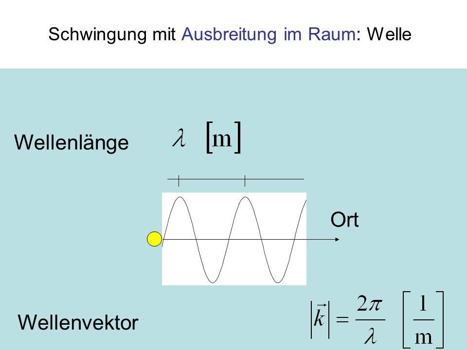 Die Welle k = 2 π / λ [1/m], λ Wellenlänge [m] Einheit u(x) = u 0 · sin k·x Einheit der schwingenden Größe Auslenkung, Funktion des Orts x (Momentaufnahme bei Zeit t = 0) u0u0 Amplitude k 1/mWellenzahl