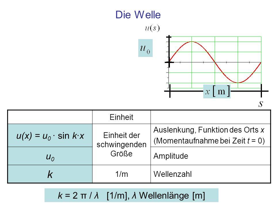 Die Welle k = 2 π / λ [1/m], λ Wellenlänge [m] Einheit u(x) = u 0 · sin k·x Einheit der schwingenden Größe Auslenkung, Funktion des Orts x (Momentaufn