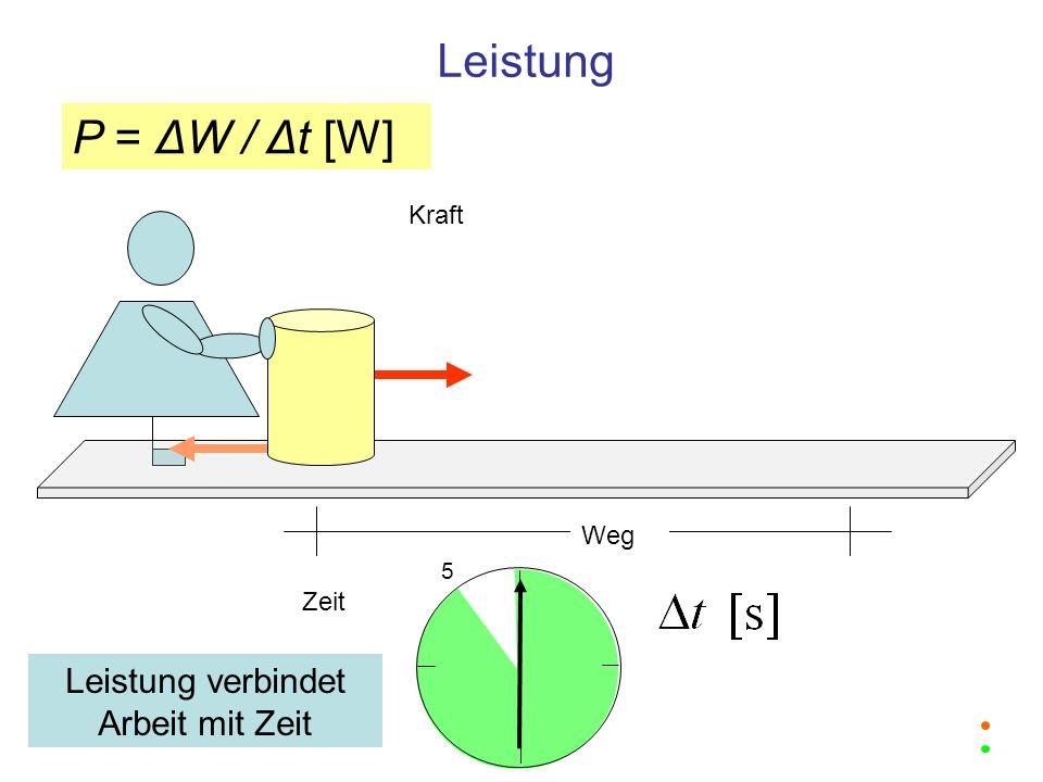 Leistung Weg Kraft 5 Zeit Leistung verbindet Arbeit mit Zeit P = ΔW / Δt [W]