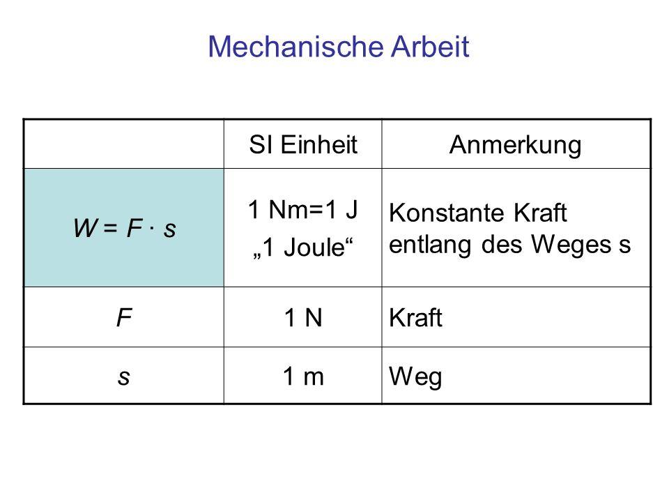 Mechanische Arbeit SI EinheitAnmerkung W = F · s 1 Nm=1 J 1 Joule Konstante Kraft entlang des Weges s F1 NKraft s1 mWeg