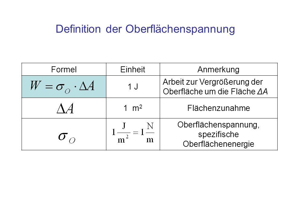 FormelEinheitAnmerkung 1 J Arbeit zur Vergrößerung der Oberfläche um die Fläche ΔA 1 m 2 Flächenzunahme Oberflächenspannung, spezifische Oberflächenenergie Definition der Oberflächenspannung