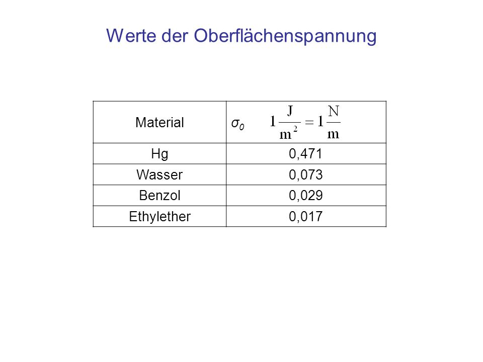 Materialσ0σ0 Hg0,471 Wasser0,073 Benzol0,029 Ethylether0,017 Werte der Oberflächenspannung