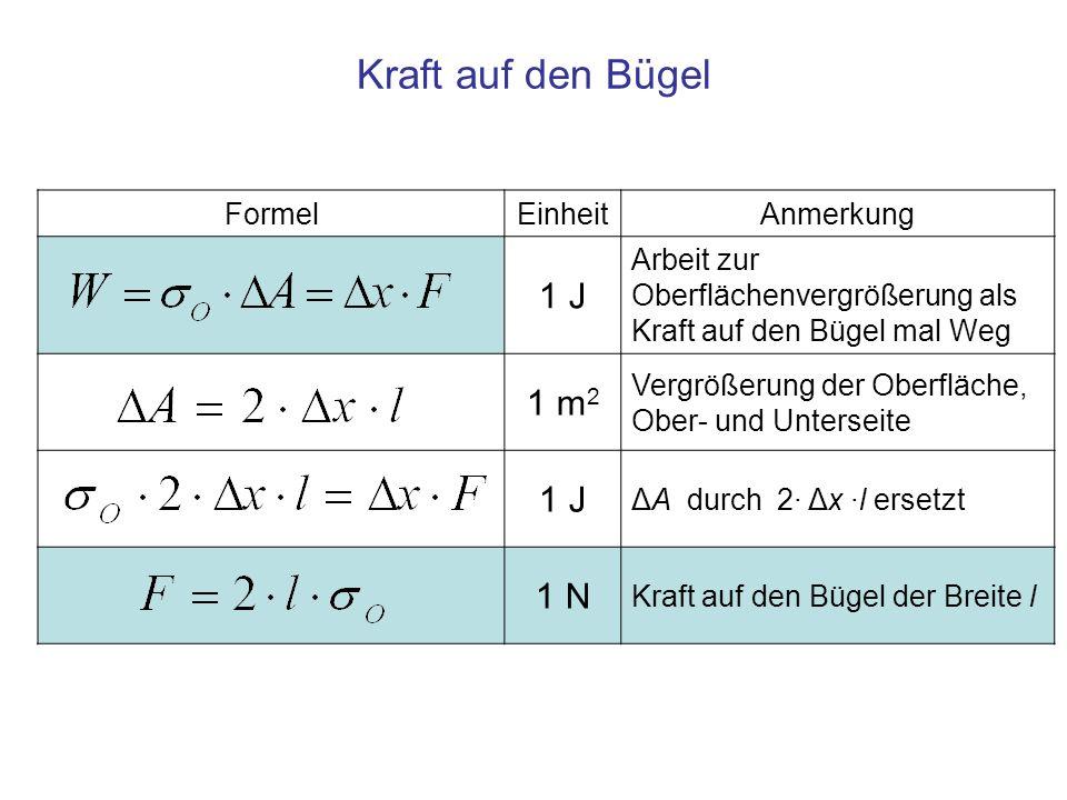 FormelEinheitAnmerkung 1 J Arbeit zur Oberflächenvergrößerung als Kraft auf den Bügel mal Weg 1 m 2 Vergrößerung der Oberfläche, Ober- und Unterseite 1 J ΔA durch 2· Δx ·l ersetzt 1 N Kraft auf den Bügel der Breite l Kraft auf den Bügel