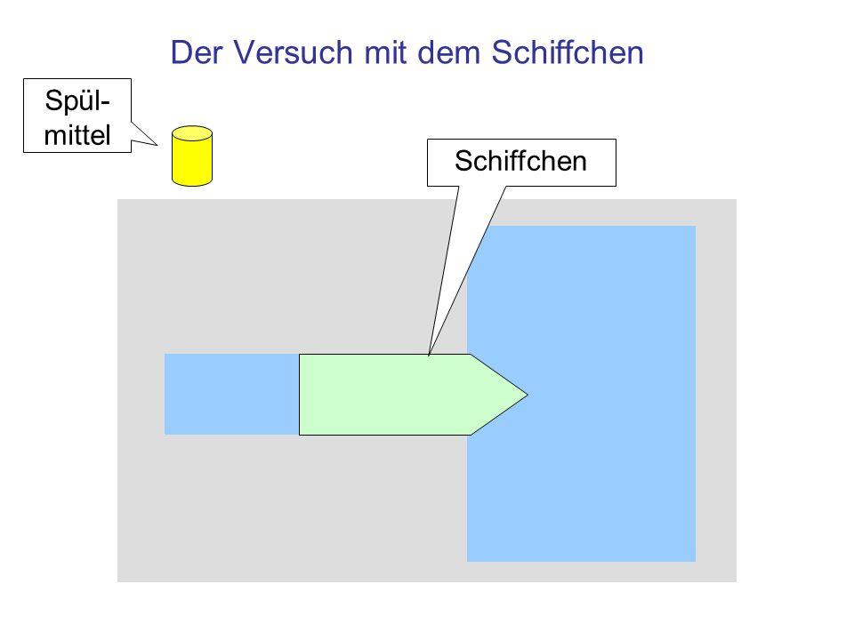 Versuch: Messung der Oberflächenspannung Mit einem Spülmittel wird am Heck eines Schiffchens die Oberflächenspannung abgesenkt –Die Oberfläche am Heck kann kräftefrei vergrößert werden, deshalb bildet sich die Oberfläche auf der Bug-Seite zurück und zieht das Schiffchen mit
