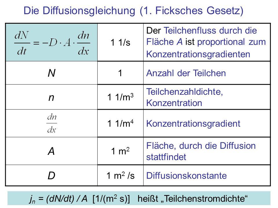 Die Diffusionsgleichung (1. Ficksches Gesetz) 1 1/s Der Teilchenfluss durch die Fläche A ist proportional zum Konzentrationsgradienten N 1Anzahl der T