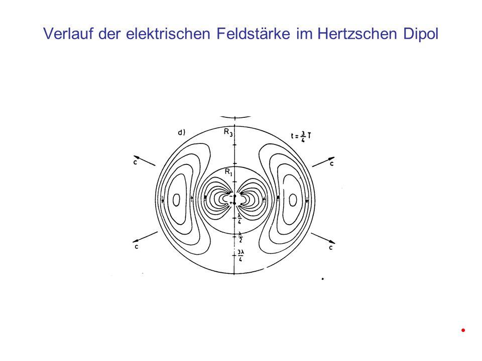 Verlauf der elektrischen Feldstärke im Hertzschen Dipol