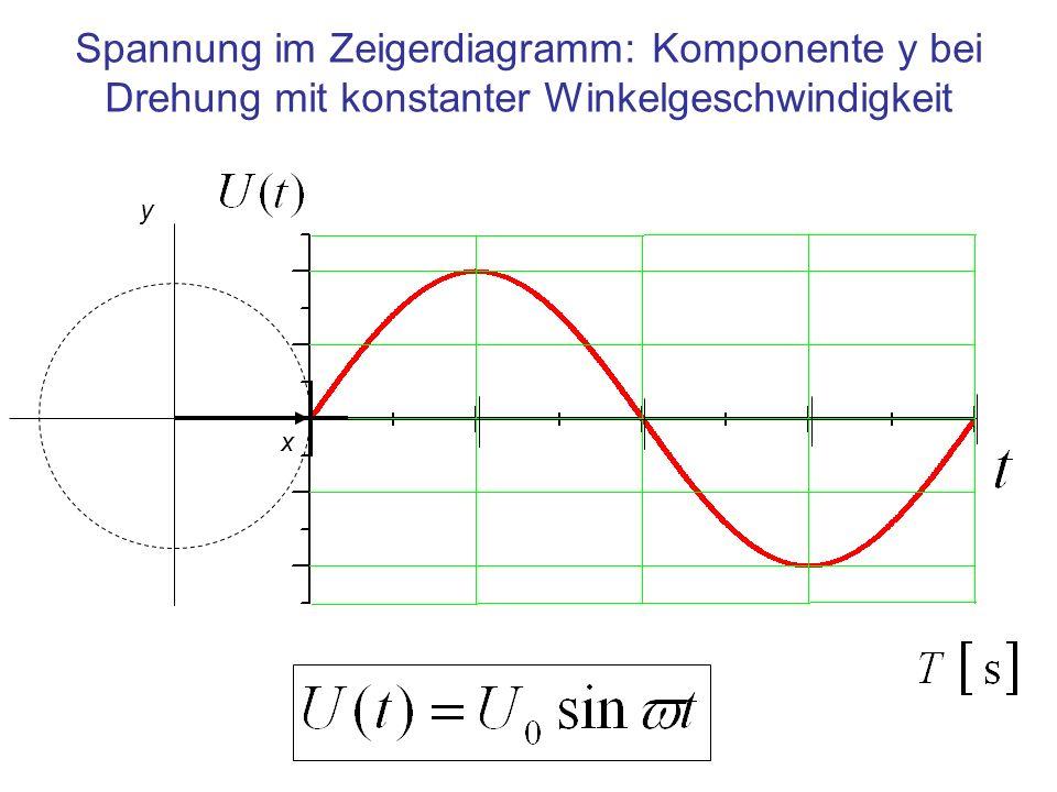 Spannung im Zeigerdiagramm: Komponente y bei Drehung mit konstanter Winkelgeschwindigkeit y x