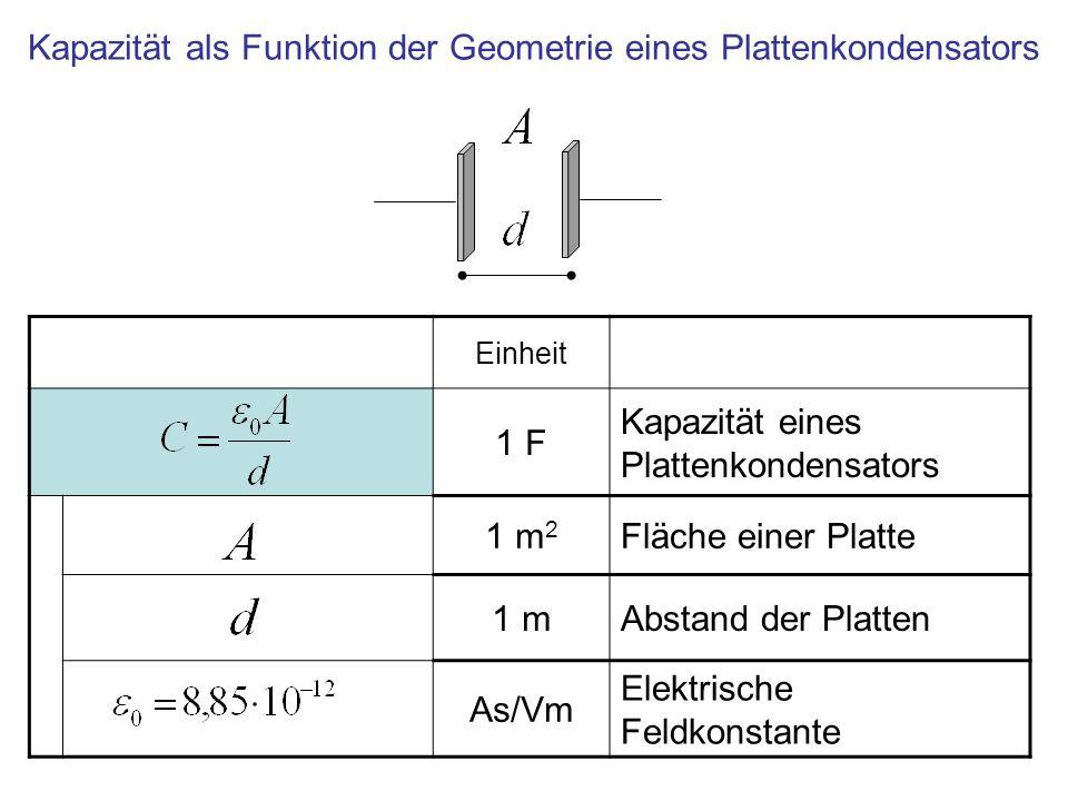Einheit 1 F Kapazität eines Plattenkondensators 1 m 2 Fläche einer Platte 1 mAbstand der Platten As/Vm Elektrische Feldkonstante Kapazität als Funktio