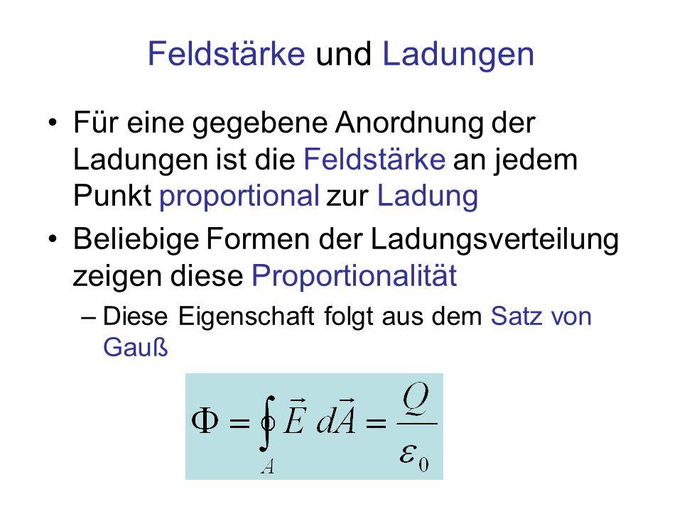 Feldstärke und Ladungen Für eine gegebene Anordnung der Ladungen ist die Feldstärke an jedem Punkt proportional zur Ladung Beliebige Formen der Ladung