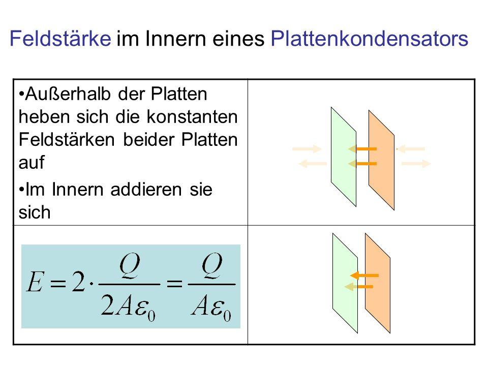 Außerhalb der Platten heben sich die konstanten Feldstärken beider Platten auf Im Innern addieren sie sich Feldstärke im Innern eines Plattenkondensat