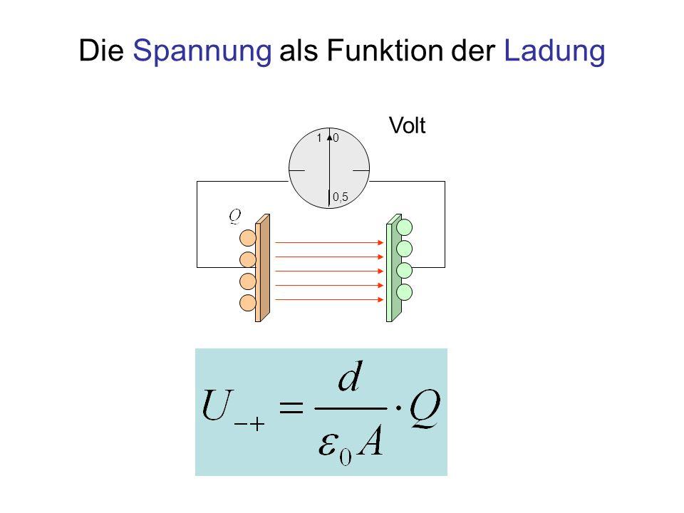 Die Spannung als Funktion der Ladung 1 0,5 0 Volt