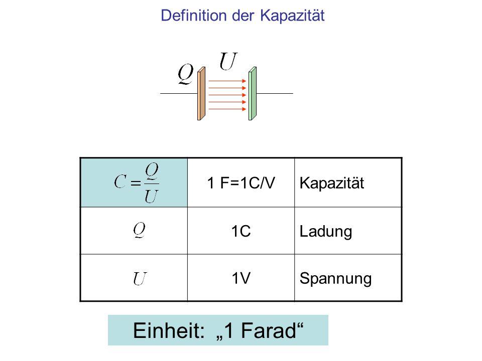 Einheit 1 F Kapazität eines Plattenkondensators 1 m 2 Fläche einer Platte 1 mAbstand der Platten As/Vm Elektrische Feldkonstante Kapazität als Funktion der Geometrie eines Plattenkondensators