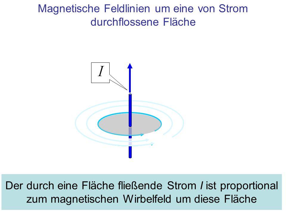 Magnetische Feldlinien um eine von Strom durchflossene Fläche Der durch eine Fläche fließende Strom I ist proportional zum magnetischen Wirbelfeld um diese Fläche