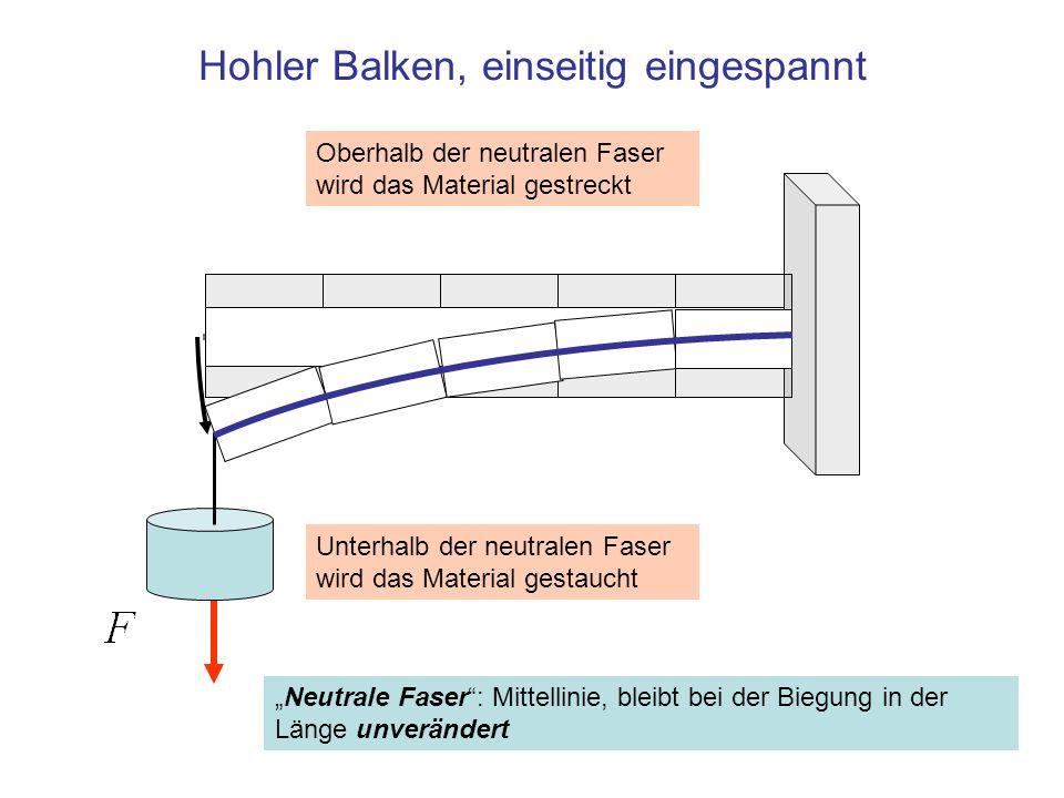 Hohler Balken, einseitig eingespannt Neutrale Faser: Mittellinie, bleibt bei der Biegung in der Länge unverändert Unterhalb der neutralen Faser wird d