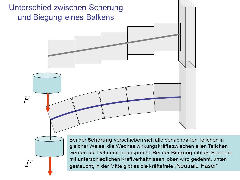 Unterschied zwischen Scherung und Biegung eines Balkens Bei der Scherung verschieben sich alle benachbarten Teilchen in gleicher Weise, die Wechselwir