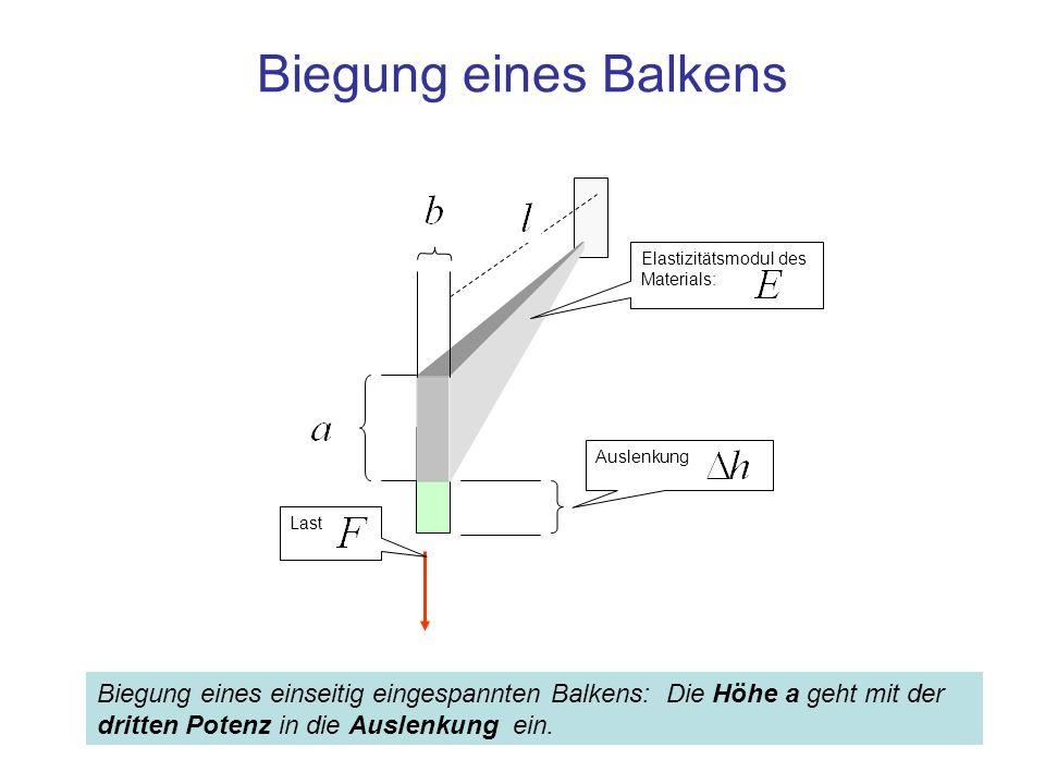 Biegung eines Balkens Last Auslenkung Elastizitätsmodul des Materials: Biegung eines einseitig eingespannten Balkens: Die Höhe a geht mit der dritten