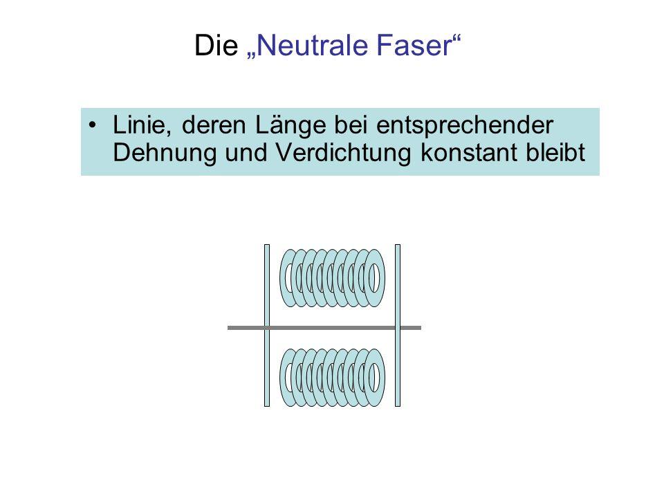 Biegung eines Balkens, einseitig eingespannt Neutrale Faser: Mittellinie, bleibt bei der Biegung in der Länge unverändert Unterhalb der neutralen Faser wird das Material gestaucht Oberhalb der neutralen Faser wird das Material gestreckt