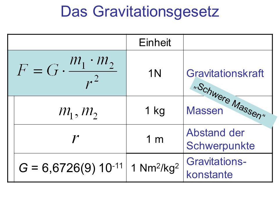 Einheit 1NGravitationskraft 1 kgMassen 1 m Abstand der Schwerpunkte G = 6,6726(9) 10 -11 1 Nm 2 /kg 2 Gravitations- konstante Schwere Massen Das Gravi