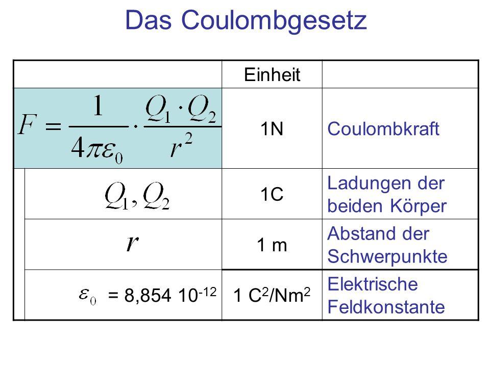 Einheit 1NCoulombkraft 1C Ladungen der beiden Körper 1 m Abstand der Schwerpunkte = 8,854 10 -12 1 C 2 /Nm 2 Elektrische Feldkonstante Das Coulombgese