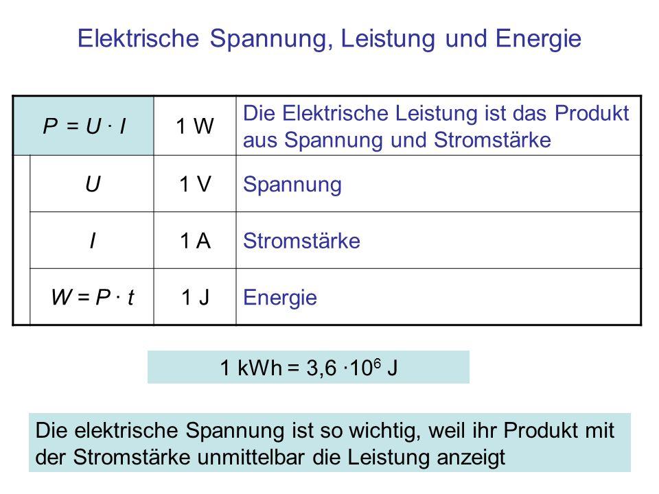 Zusammenfassung In konservativen Feldern ist die Arbeit zur Verschiebung eines Körpers zwischen zwei Punkten unabhängig vom Weg –Bei Verschiebung auf geschlossenen Wegen ist daher die Arbeit Null Der Potentialunterschied zwischen zwei Punkten ist die elektrische Spannung: U = φ 2 – φ 1 [V] Die elektrische Spannung zwischen zwei Punkten ist ein Quotient, U = W / q [V] –Zähler: Arbeit W, um einen positiv geladenen Probekörper von einem Punkt zum anderen zu verschieben, –Nenner: Ladung q des Probekörpers Elektrische Leistung: P = U · I [W]