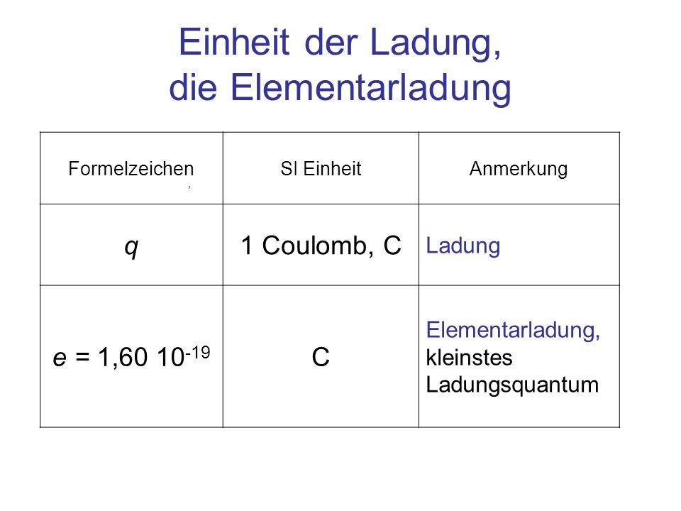 FormelzeichenSI EinheitAnmerkung q1 Coulomb, C Ladung e = 1,60 10 -19 C Elementarladung, kleinstes Ladungsquantum Einheit der Ladung, die Elementarlad