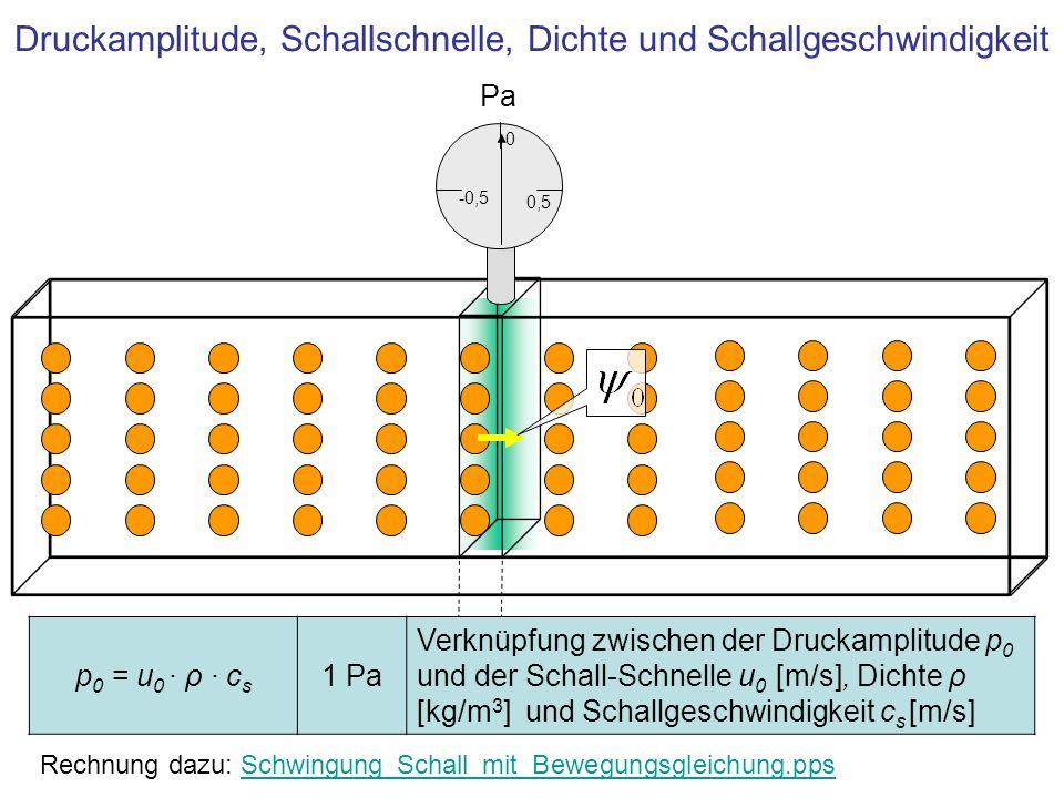 Druckamplitude, Schallschnelle, Dichte und Schallgeschwindigkeit Pa 0,5 0 -0,5 p 0 = u 0 · ρ · c s 1 Pa Verknüpfung zwischen der Druckamplitude p 0 und der Schall-Schnelle u 0 [m/s], Dichte ρ [kg/m 3 ] und Schallgeschwindigkeit c s [m/s] Rechnung dazu: Schwingung_Schall_mit_Bewegungsgleichung.ppsSchwingung_Schall_mit_Bewegungsgleichung.pps