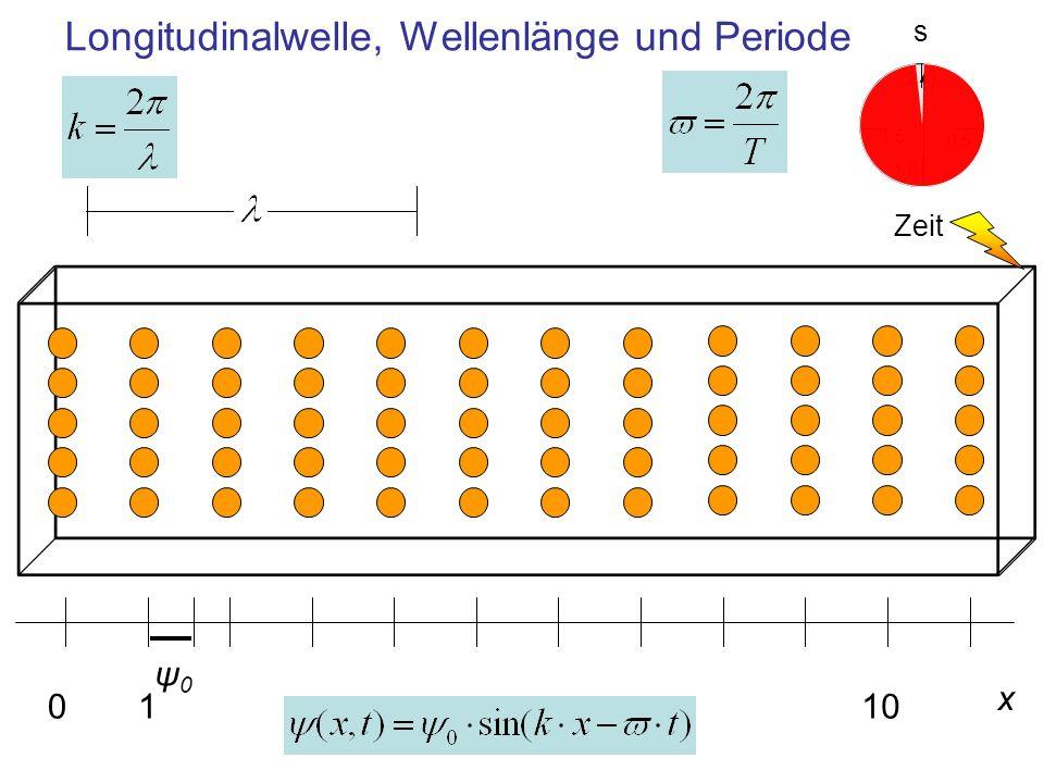 Longitudinalwelle, Wellenlänge und Periode x 0110 ψ0ψ0 0,5 0 1,5 2 1,0 Zeit s