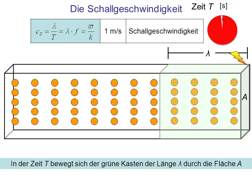 Die Schallgeschwindigkeit 0 5 2,5 [s] A λ Zeit T In der Zeit T bewegt sich der grüne Kasten der Länge λ durch die Fläche A 1 m/sSchallgeschwindigkeit