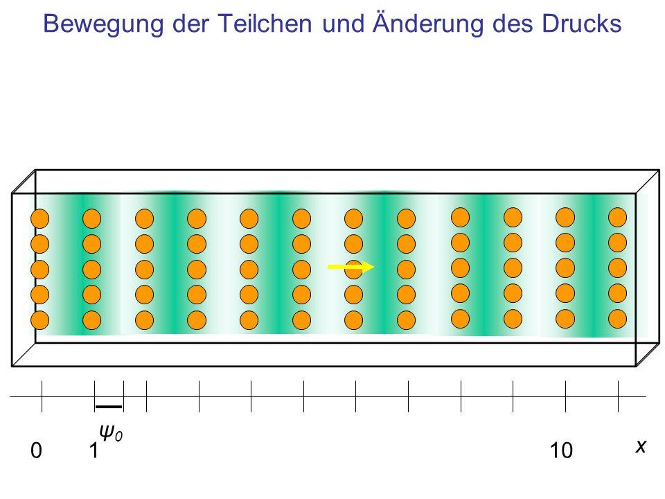 Bewegung der Teilchen und Änderung des Drucks x 0110 ψ0ψ0