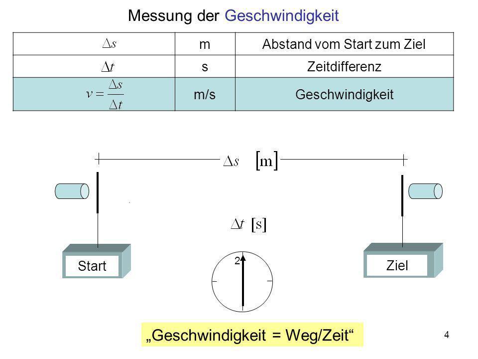 4 mAbstand vom Start zum Ziel sZeitdifferenz m/sGeschwindigkeit Messung der Geschwindigkeit Geschwindigkeit = Weg/Zeit Start Ziel 2