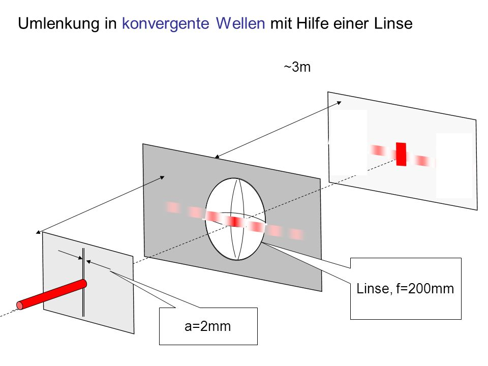 Umlenkung in konvergente Wellen mit Hilfe einer Linse Linse, f=200mm ~3m a=2mm