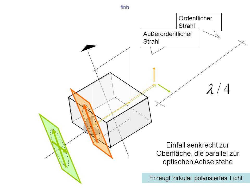 finis Ordentlicher Strahl Außerordentlicher Strahl Einfall senkrecht zur Oberfläche, die parallel zur optischen Achse stehe Erzeugt zirkular polarisie