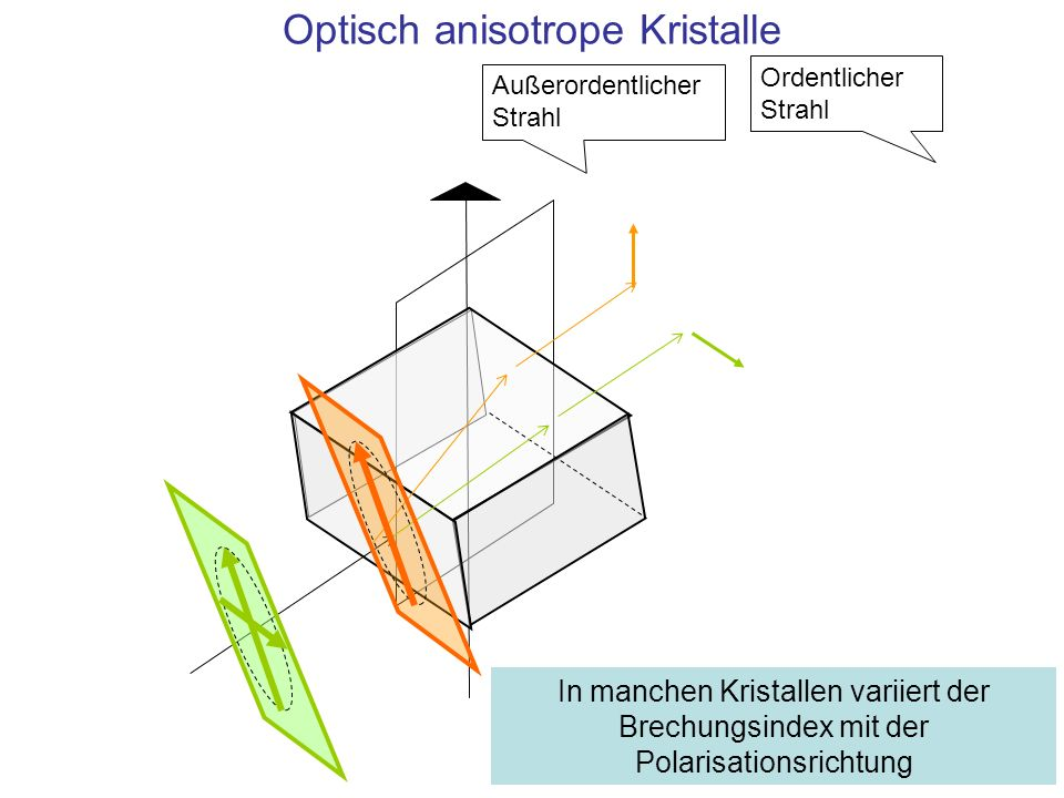 Optisch anisotrope Kristalle Ordentlicher Strahl Außerordentlicher Strahl In manchen Kristallen variiert der Brechungsindex mit der Polarisationsricht