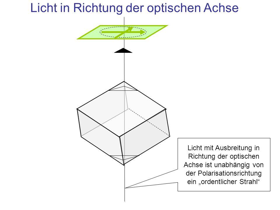 Einfall außerhalb der optischen Achse: Doppelbrechung Ordentlicher Strahl Außerordentlicher Strahl Trotz Einfalls senkrecht zur Oberfläche, aber schräg zur optischen Achse, wird der a.o.