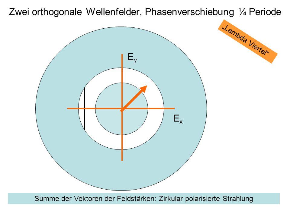 Summe der Vektoren der Feldstärken: Zirkular polarisierte Strahlung EyEy ExEx Lambda Viertel Zwei orthogonale Wellenfelder, Phasenverschiebung ¼ Perio
