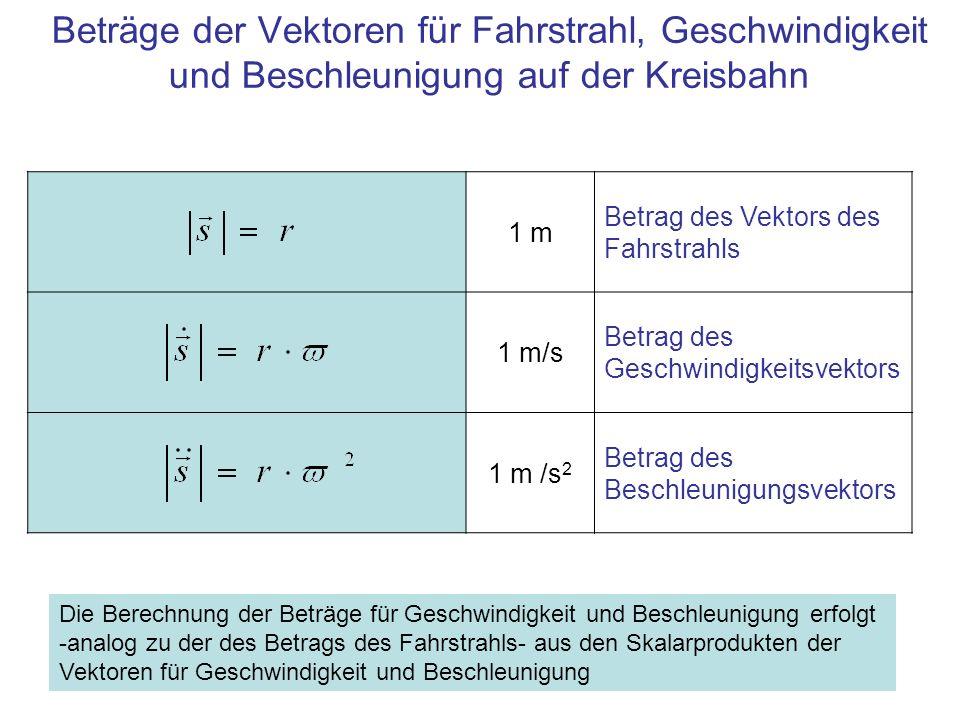 1 m Betrag des Vektors des Fahrstrahls 1 m/s Betrag des Geschwindigkeitsvektors 1 m /s 2 Betrag des Beschleunigungsvektors Beträge der Vektoren für Fa
